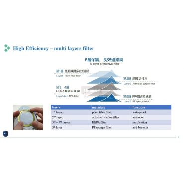 R-Guardian Smart Mask PM2.5 BFE 99.55% Filter ( 1pack/10pcs ) ( 5 Layer Protective Filter )